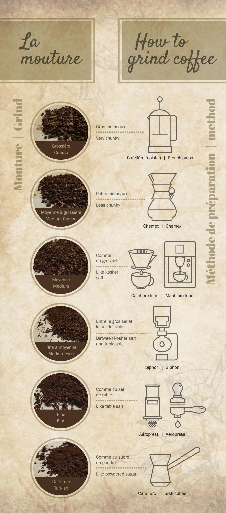 Mouture de café